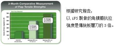 根據研究報告,以iFS製做的角膜瓣抗拉強度是傳統板層刀的3倍。